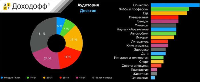 Аудитория десктоп